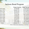 Jackson bonds: $1.4 billion cost to repay