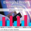 South Florida electric costs 17% cheaper