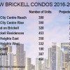 2,300 Brickell condo openings delayed