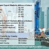 Merchandise exports from South Florida