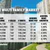 Despite 9,000 new units, Miami rental apartments demand soars