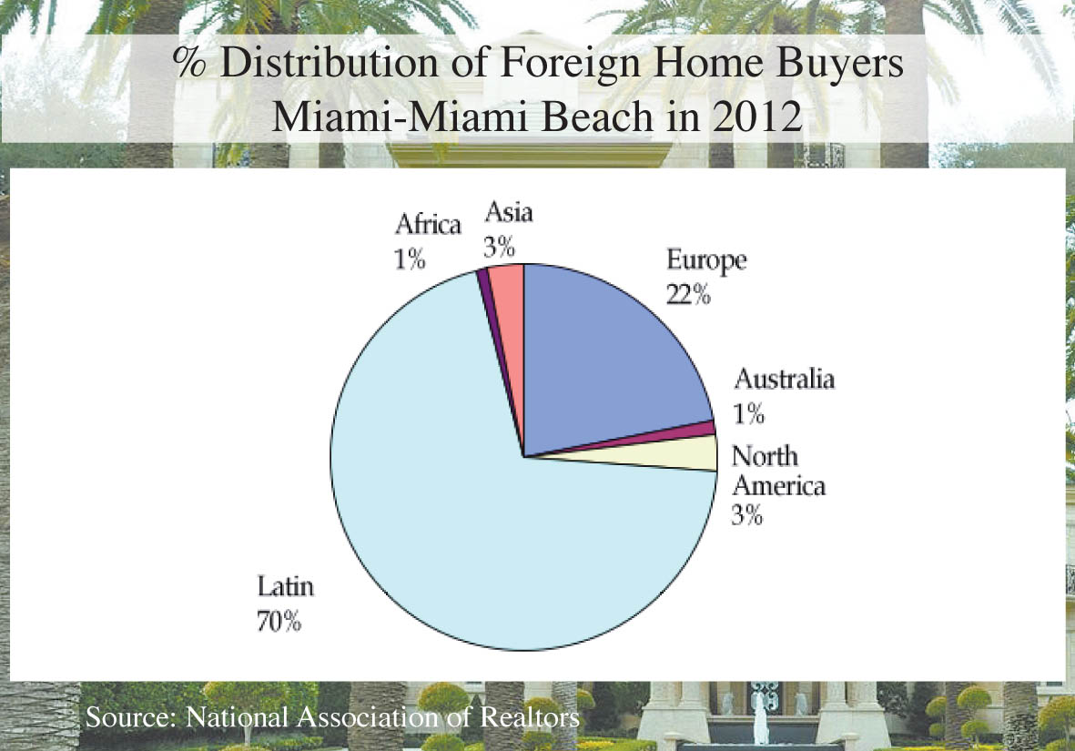 European demand shifts condo market