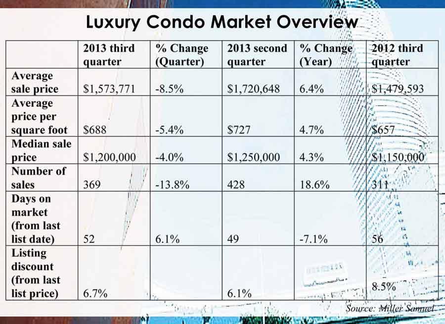 Miami residences move into 8-digit neighborhood