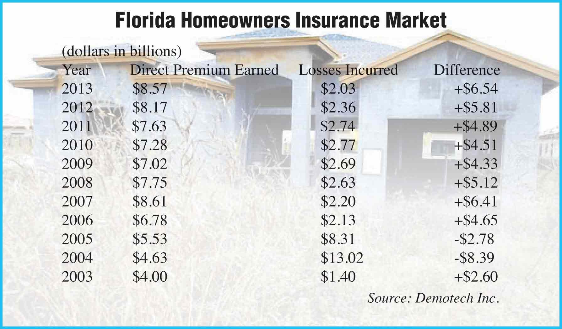 Home insurers' premium margin expands