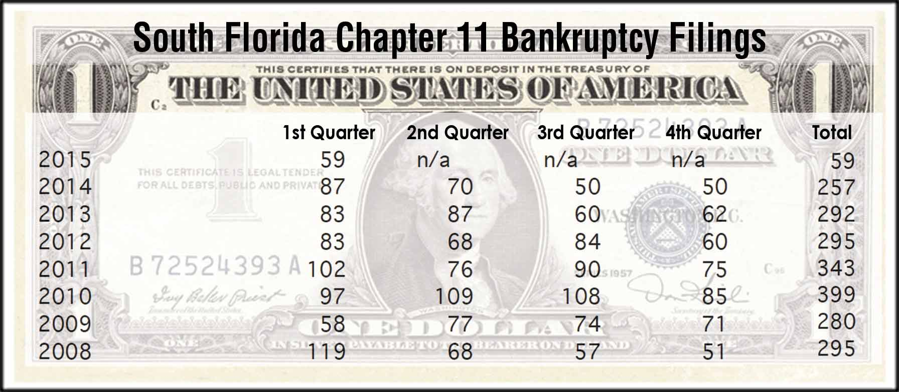 Business bankruptcies nosedive