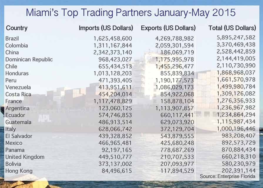 As world trade plunges, Miami's dips