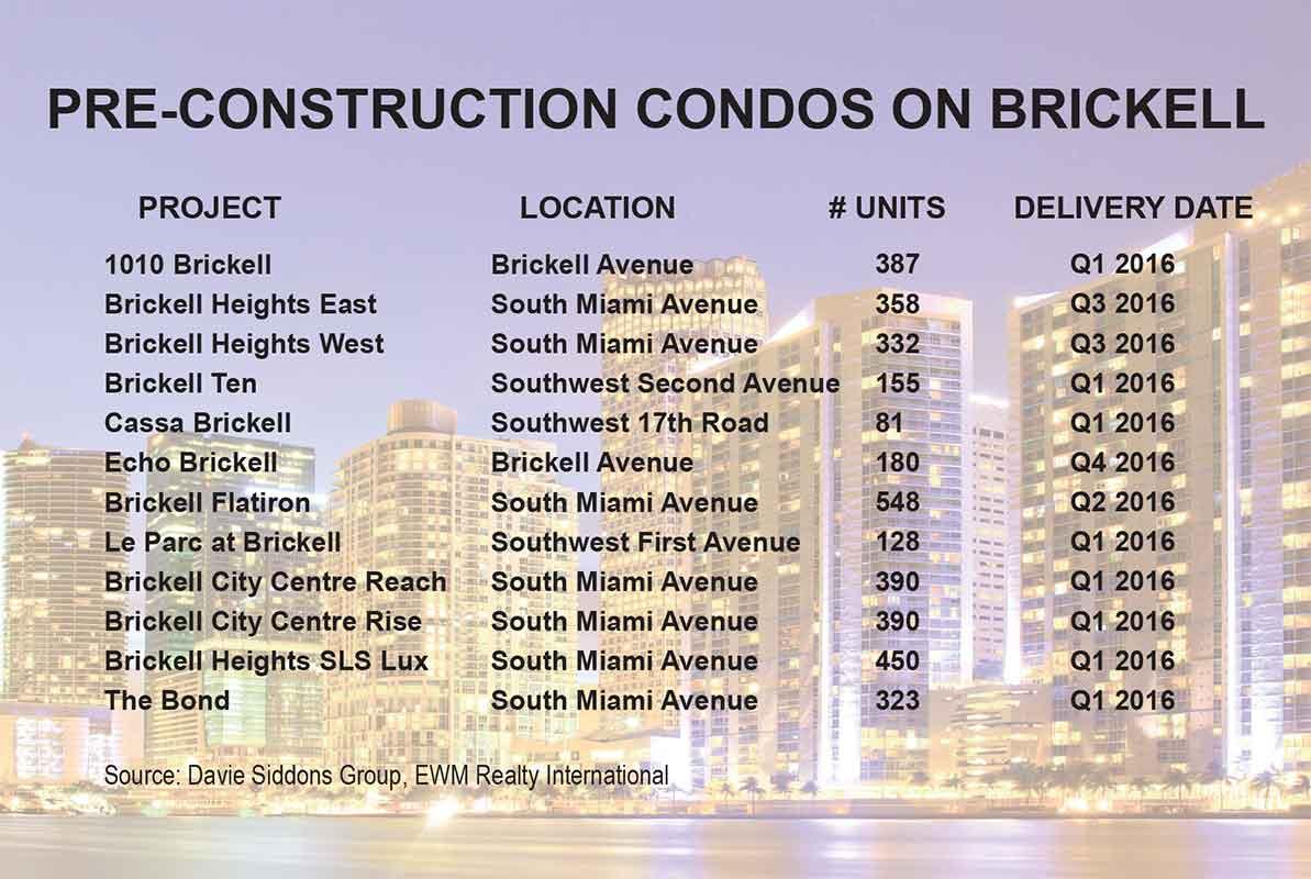 Brickell condo development may slow
