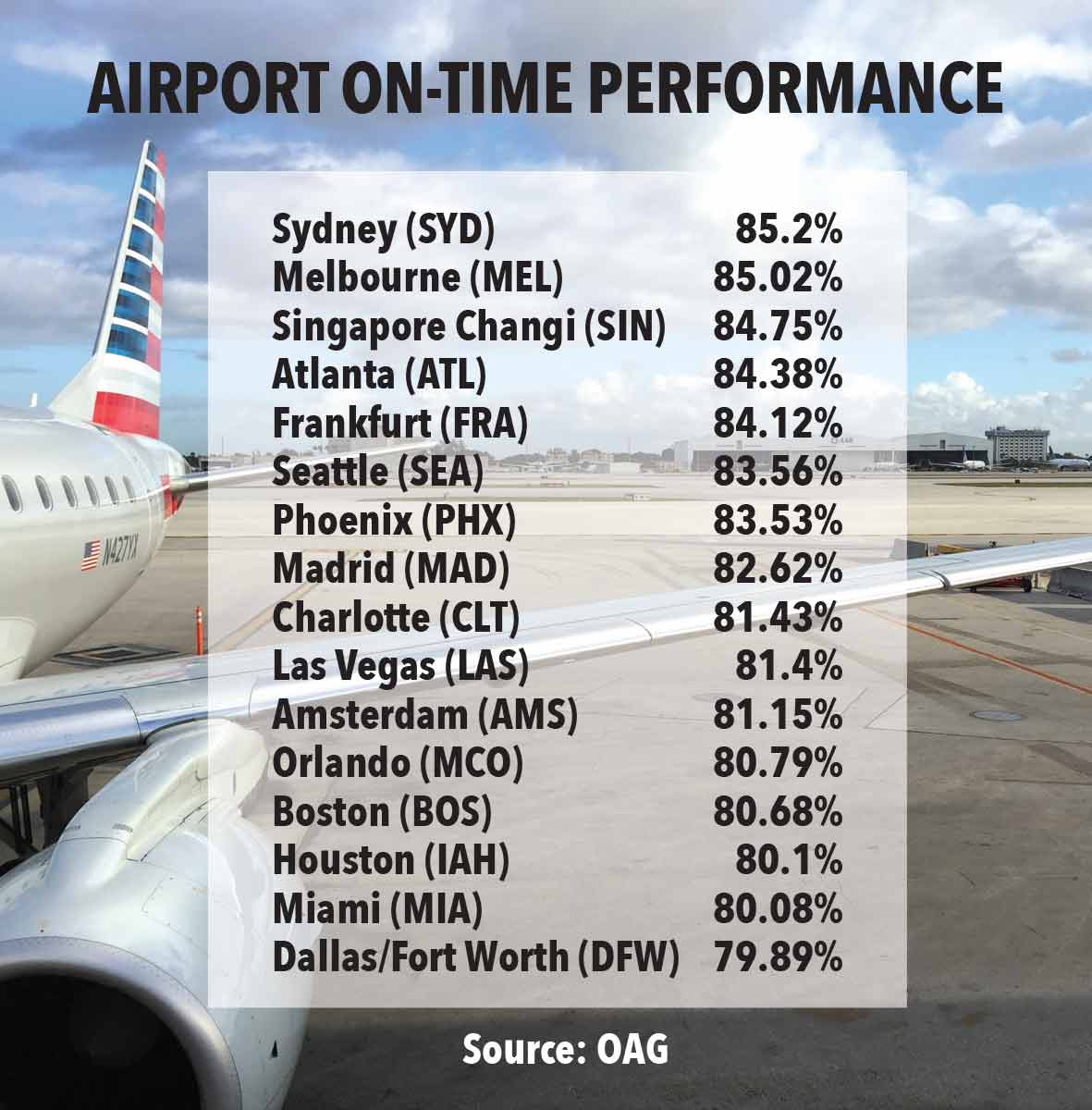 Miami International Airport slips in on-time flights