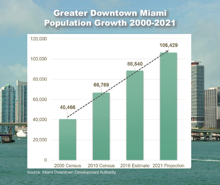 Population of downtown Miami grows by a third in six years