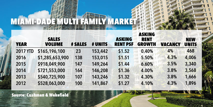 Despite 9,000 new units, Miami rental apartments demand soars