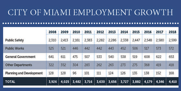 City of Miami budget tops $1 billion, adds 60 jobs