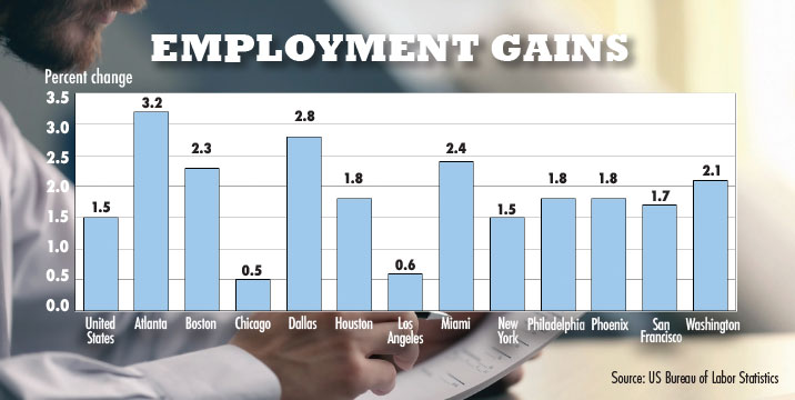 South Florida among fastest in US in job gains