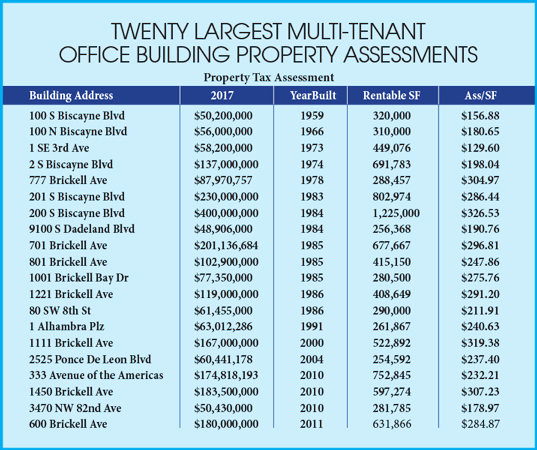 20 largest office buildings paid $51 million in taxes