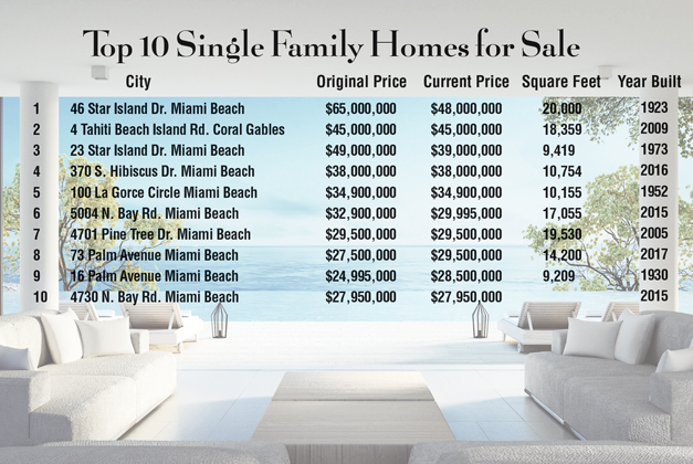Sales build for Miami's luxury real estate