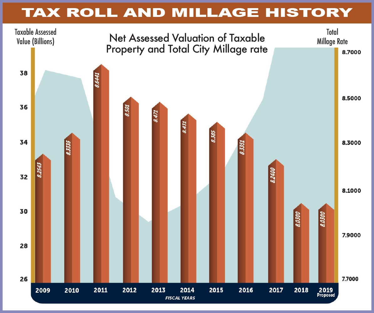 For the first time in seven years, City of Miami doesn't lower overall millage rate