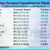 Depressed Europe trims visits to Miami