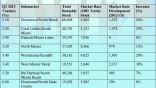 Investors bidding up multi-family units
