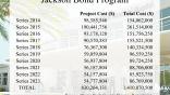 Jackson bonds: $1.4 billion cost to repay