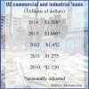 Commercial, industrial loan pool grows