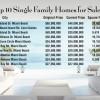 Sales build for Miami's luxury real estate
