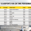 Miami International Airport gains in on-time performance