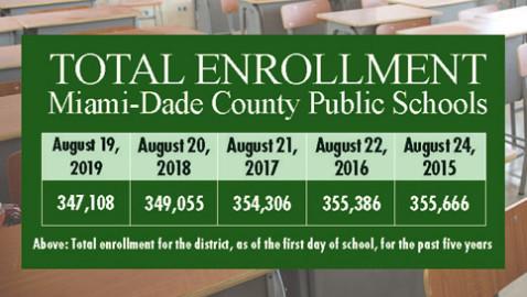 Miami-Dade Public Schools enrollment falling
