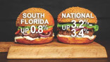 Consumer prices in South Florida rise faster than nationally