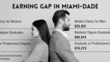 Florida's gender pay gap widens quickly