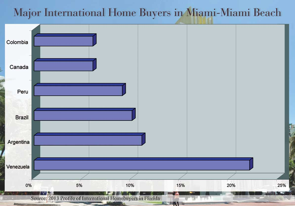 Venezuela leads Latin real estate splurge