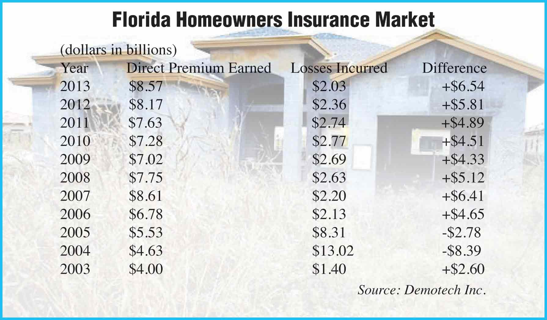 Home insurers' premium margin expands