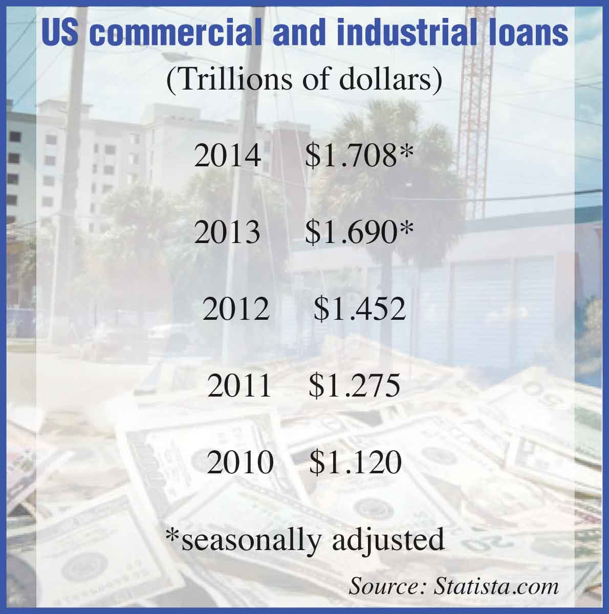 Commercial, industrial loan pool grows