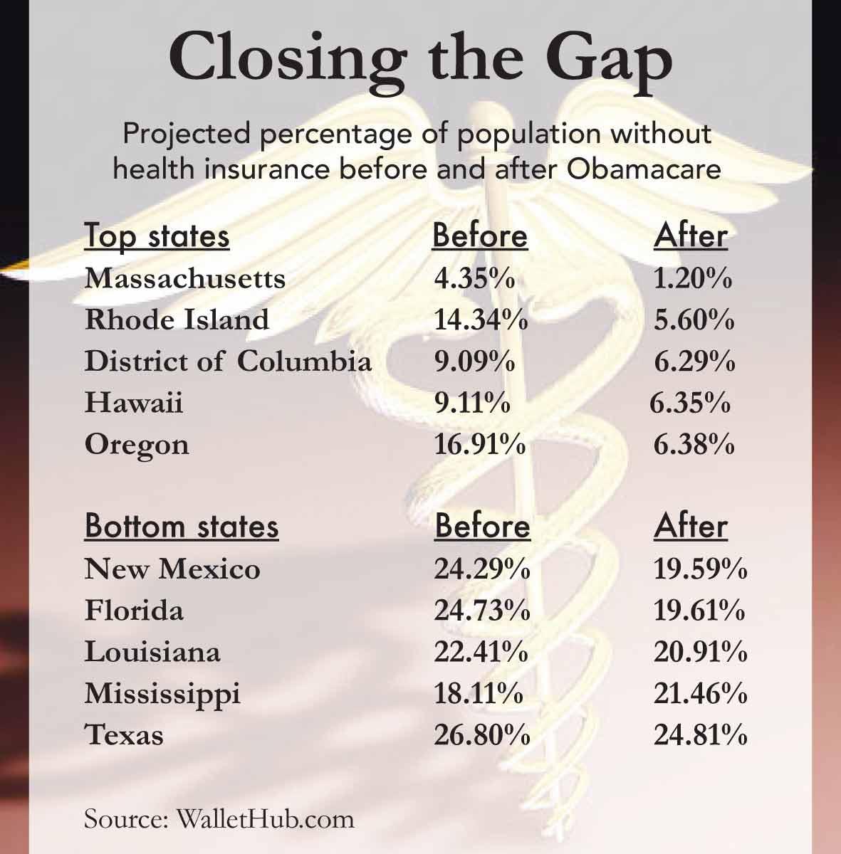 Obamacare paradox in Florida