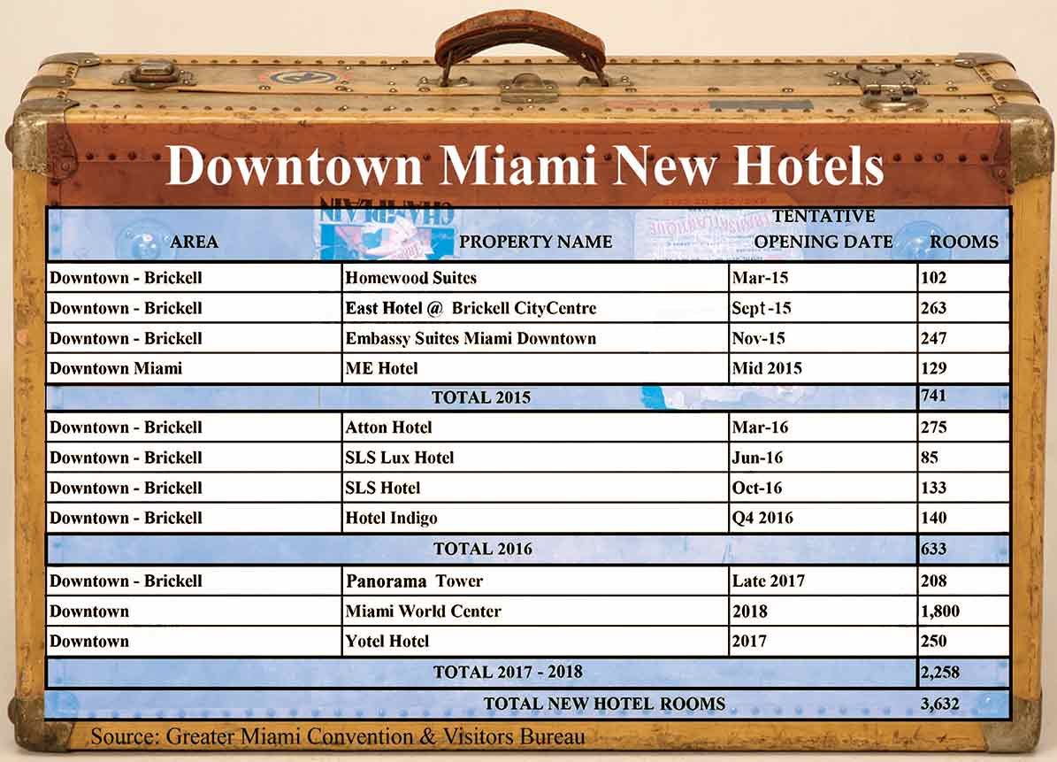 11 new downtown hotels will nearly double rooms