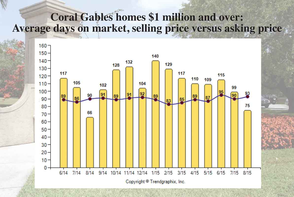 Million-dollar-and-up Gables homes sell well