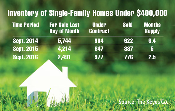 Inventory of single-family homes priced under $400,000 has shrunk