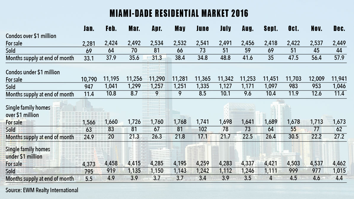 Miami-Dade County's supply of luxury condos for sale could last five years
