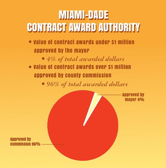 Miami-Dade's Charter Review digs into procurement methods