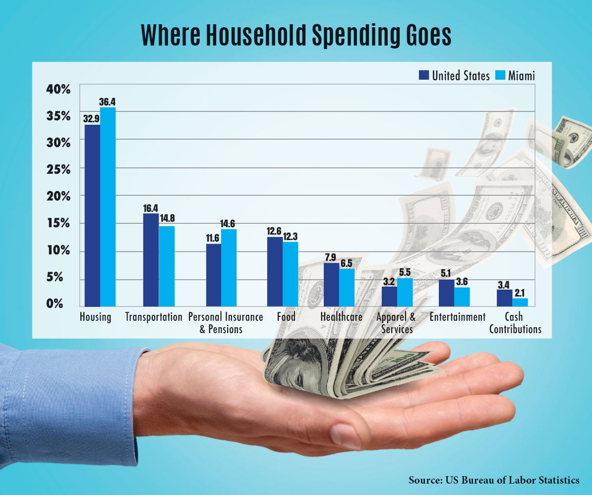 South Florida household spending high on housing, low on transportation