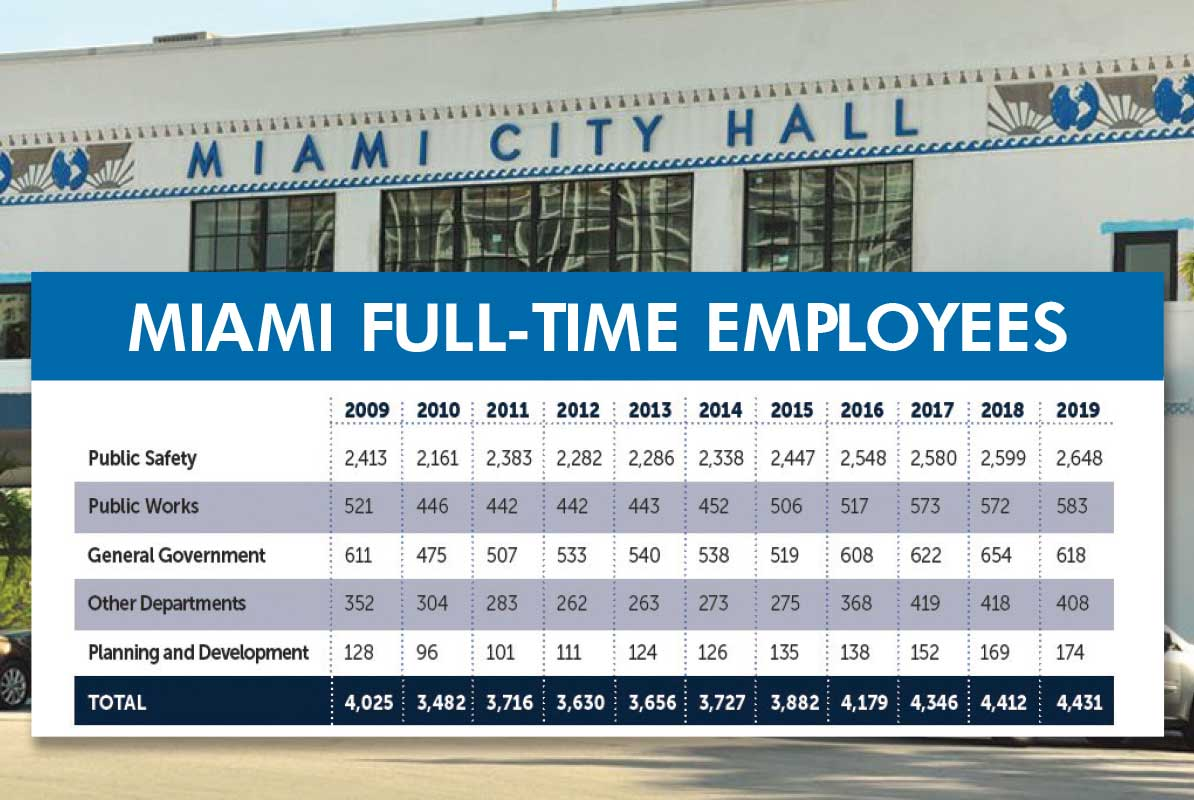Miami city budget to add few jobs but two new departments