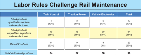 Two-thirds of Metrorail technicians unqualified to work alone