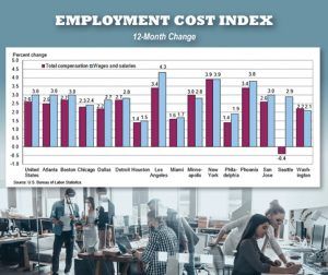 South Florida wages rise trails national average