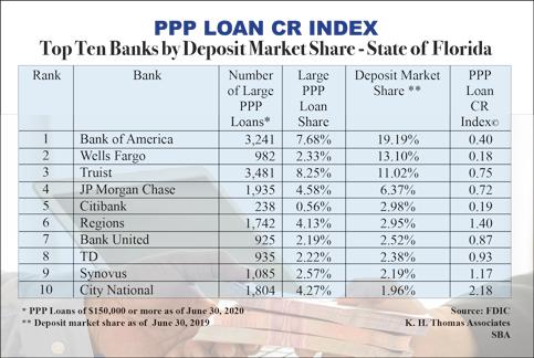 Major banks miss local community PPP credit goals