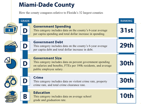 Florida House ratings give bad grades to Miami-Dade, cities