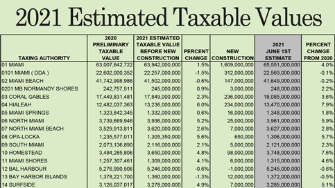 Property Appraiser lists Miami-Dade taxable values